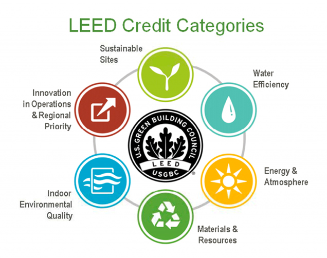 Micah peters leeds the way in green building strategies in for Leed for homes rating system